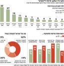 ربع مليون عاطل عن العمل في إسرائيل حتى شهر أب الماضي