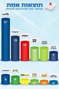 تعادل كتل اليمين واليسار ..نتائج فرز 100 % من اصوات الاسرائيليين :