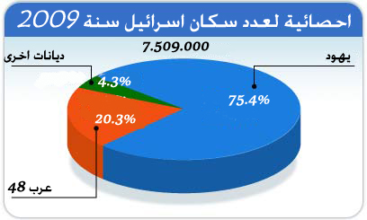 يديعوت: عدد سكان إسرائيل تخطى الـ 7 مليون شخص وللمرة الأولى قبل أربع أشهر